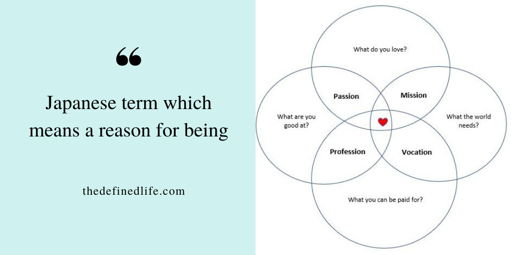 Ikigai- Find your reason for being